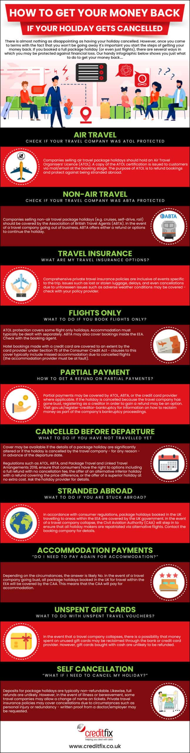 Infographic how to get your money back if your holiday gets cancelled.